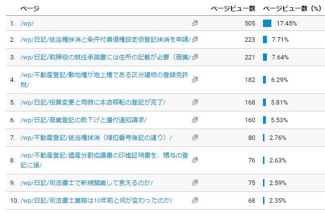 司法書士ブログでアクセス数の多いページ